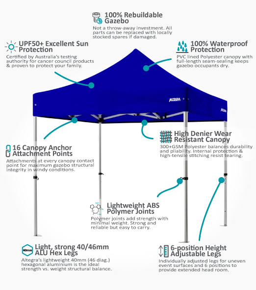 The Altegra Pro Lite aluminium 2.4x2.4m gazebo - a features overview showing the advanced lightweight aluminium 2.4x2.4m gazebo frame and the UPF50+ waterproof canopy to use as a 2.4m event marquee or small market tent.